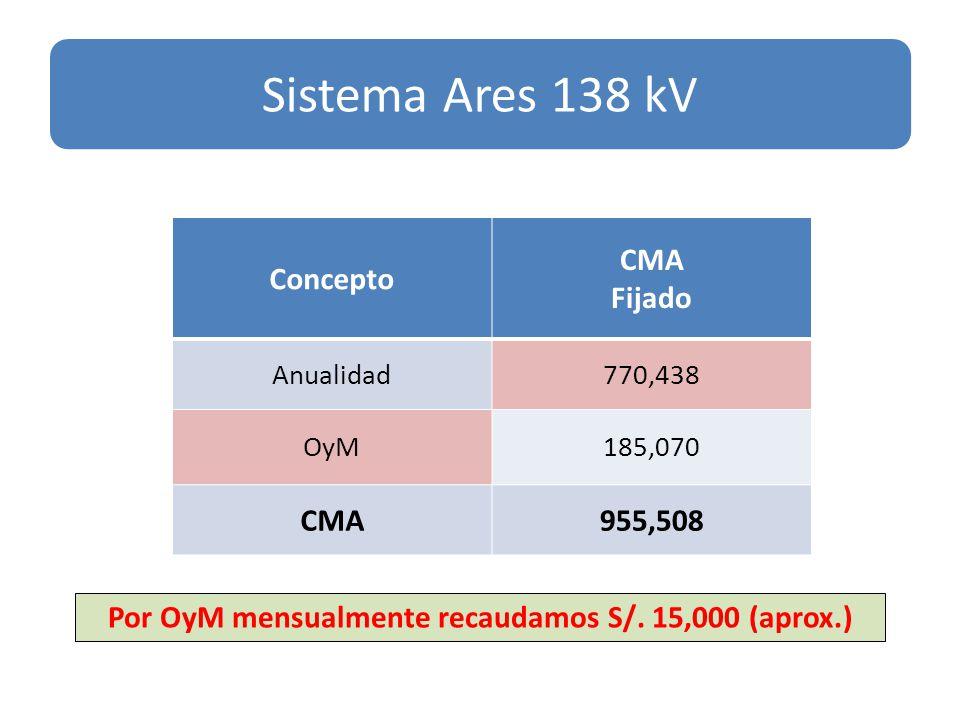 Concepto CMA Fijado Anualidad770,438 OyM185,070 CMA955,508 Sistema Ares 138 kV Por OyM mensualmente recaudamos S/.