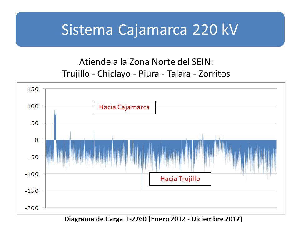 Hacia Cajamarca Hacia Trujillo Sistema Cajamarca 220 kV Diagrama de Carga L-2260 (Enero 2012 - Diciembre 2012) Atiende a la Zona Norte del SEIN: Trujillo - Chiclayo - Piura - Talara - Zorritos