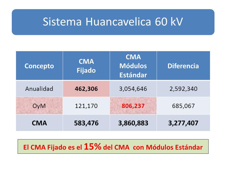 Concepto CMA Fijado CMA Módulos Estándar Diferencia Anualidad462,3063,054,6462,592,340 OyM121,170806,237685,067 CMA583,4763,860,8833,277,407 Sistema Huancavelica 60 kV El CMA Fijado es el 15% del CMA con Módulos Estándar