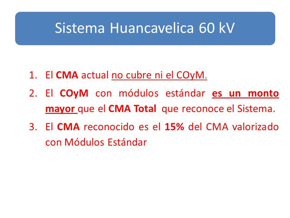1.El CMA actual no cubre ni el COyM.