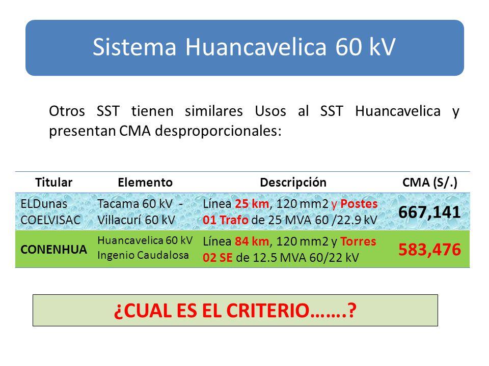 Otros SST tienen similares Usos al SST Huancavelica y presentan CMA desproporcionales: Sistema Huancavelica 60 kV TitularElementoDescripciónCMA (S/.) ELDunas COELVISAC Tacama 60 kV - Villacurí 60 kV Línea 25 km, 120 mm2 y Postes 01 Trafo de 25 MVA 60 /22.9 kV 667,141 CONENHUA Huancavelica 60 kV Ingenio Caudalosa Línea 84 km, 120 mm2 y Torres 02 SE de 12.5 MVA 60/22 kV 583,476 ¿CUAL ES EL CRITERIO…….
