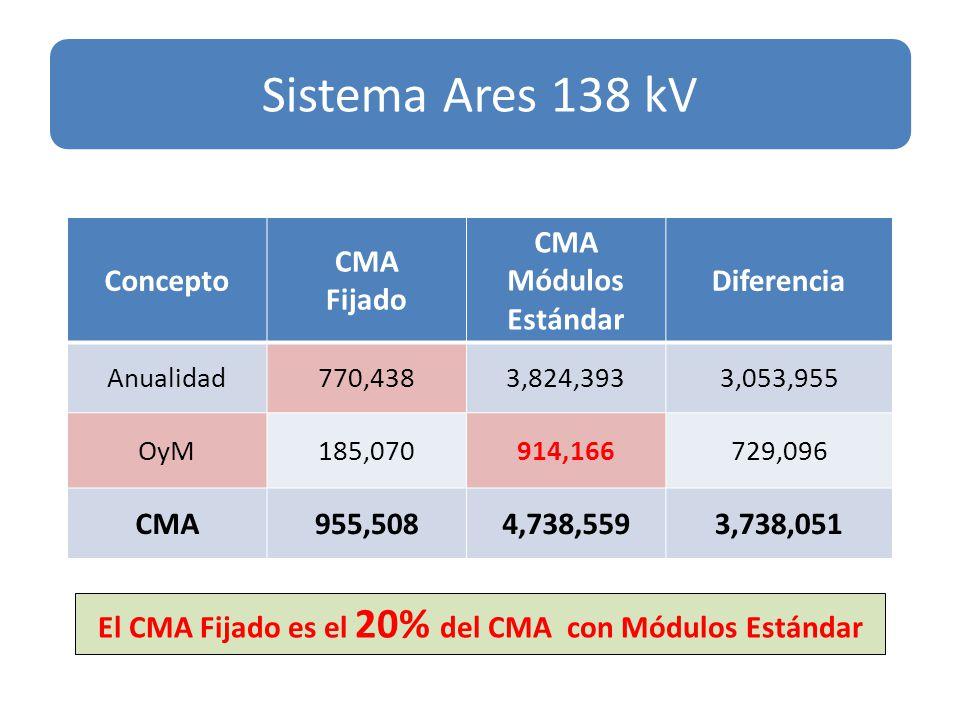Concepto CMA Fijado CMA Módulos Estándar Diferencia Anualidad770,4383,824,3933,053,955 OyM185,070914,166729,096 CMA955,5084,738,5593,738,051 Sistema Ares 138 kV El CMA Fijado es el 20% del CMA con Módulos Estándar
