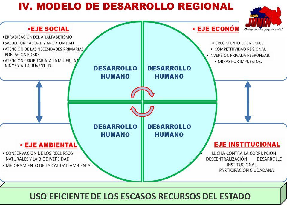 USO EFICIENTE DE LOS ESCASOS RECURSOS DEL ESTADO IV.MODELO DE DESARROLLO REGIONAL