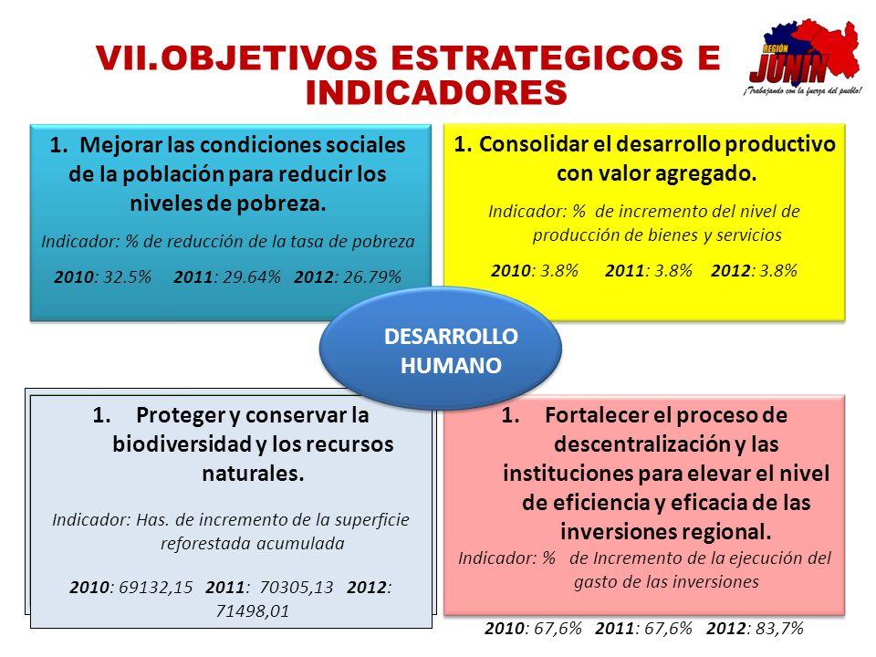 VII.OBJETIVOS ESTRATEGICOS E INDICADORES 1.Consolidar el desarrollo productivo con valor agregado. Indicador: % de incremento del nivel de producción