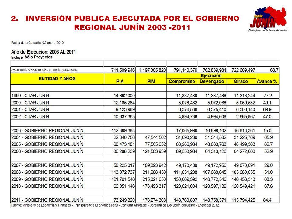 2.INVERSIÓN PÚBLICA EJECUTADA POR EL GOBIERNO REGIONAL JUNÍN 2003 -2011