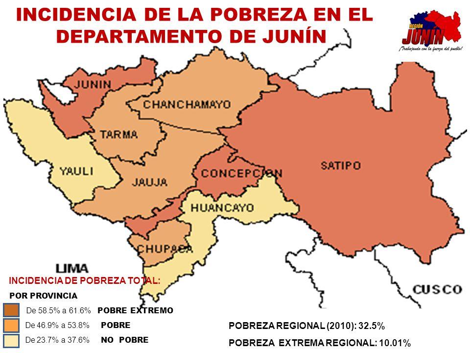 POBREZA REGIONAL (2010): 32.5% POBREZA EXTREMA REGIONAL: 10.01% INCIDENCIA DE LA POBREZA EN EL DEPARTAMENTO DE JUNÍN INCIDENCIA DE POBREZA TOTAL: POR