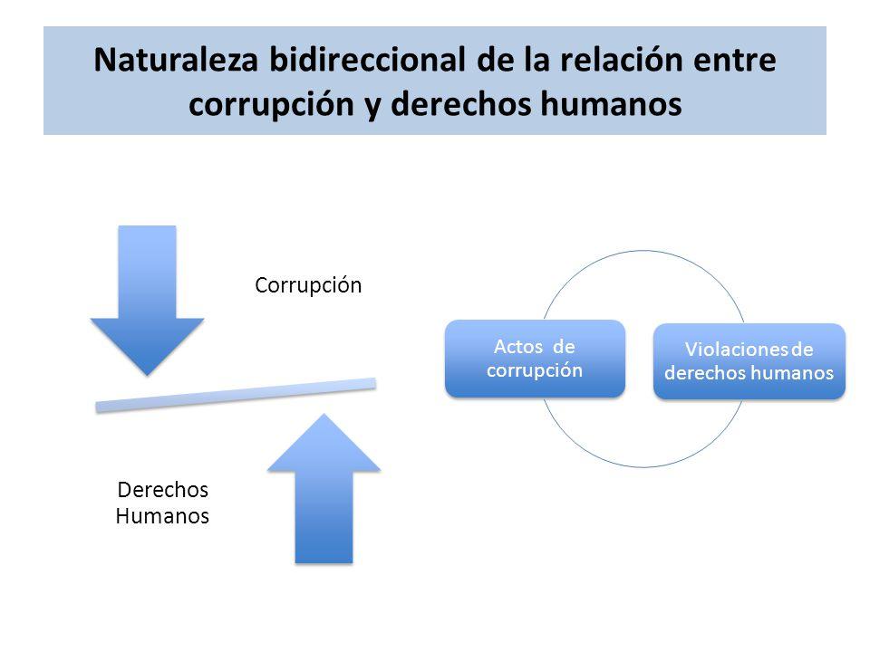 Naturaleza bidireccional de la relación entre corrupción y derechos humanos Corrupción Derechos Humanos Actos de corrupción Violaciones de derechos humanos