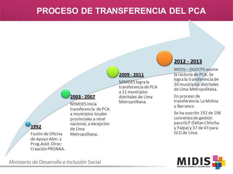 PROCESO DE TRANSFERENCIA DEL PCA1992 Fusión de Oficina de Apoyo Alim. y Prog.Asist. Direc: Creación PRONAA. 2003 - 2007 MIMDES inicia transferencia de