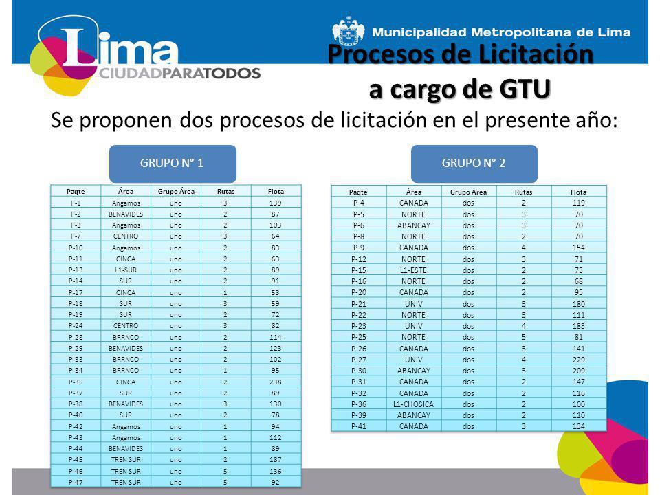 Se proponen dos procesos de licitación en el presente año: GRUPO N° 1GRUPO N° 2 Procesos de Licitación a cargo de GTU