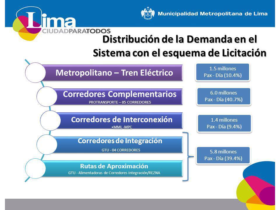 Distribución de la Demanda en el Sistema con el esquema de Licitación Metropolitano – Tren Eléctrico Corredores Complementarios PROTRANSPORTE – 05 CORREDORES Corredores de Interconexión MML -MPC Corredores de Integración GTU - 04 CORREDORES Rutas de Aproximación GTU - Alimentadoras de Corredores Integración/REZNA 6.0 millones Pax - Día (40.7%) 1.4 millones Pax - Día (9.4%) 5.8 millones Pax - Día (39.4%) 1.5 millones Pax - Día (10.4%)
