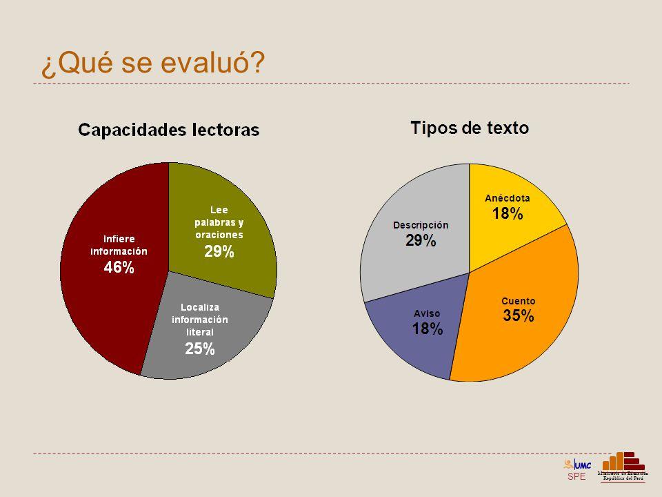 SPE Ministerio de Educación República del Perú ¿Qué se evaluó?