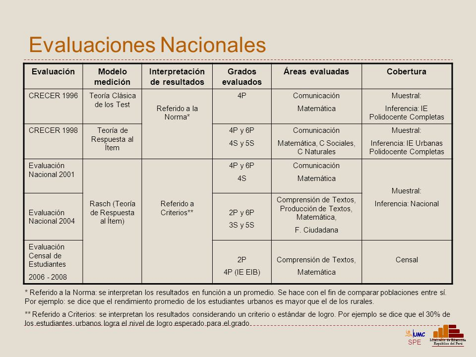 SPE Ministerio de Educación República del Perú Evaluaciones Internacionales 3 EvaluaciónInterpretación de resultados Población evaluada Áreas evaluadasCobertura Nivel Latinoamericano – LLECE - UNESCO Primer Estudio (PERCE) 1997 Normas3P y 4PComunicación Matemática Muestral Inferencia: Megaciudad / Urbano / Rural Segundo Estudio (SERCE) 2006 Criterios3P y 6P Comprensión de Textos, Producción de Textos, Matemática, Ciencias Muestral Inferencia: Nacional Nivel Mundial – PISA – OECD Ciclo 2001 +Criterios15 años en secundaria Alfabetización lectora*, matemática y científica Muestral Inferencia: Nacional Ciclo 2009Criterios15 años en secundaria Alfabetización lectora*, matemática y científica Muestral Inferencia: Nacional * Énfasis de la evaluación.