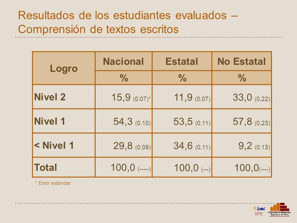 SPE Ministerio de Educación República del Perú Resultados de los estudiantes evaluados – Comprensión de textos escritos Logro NacionalEstatalNo Estata