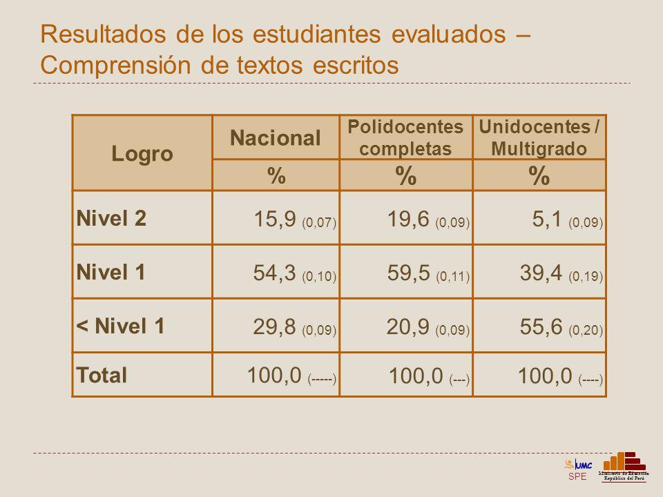 SPE Ministerio de Educación República del Perú Resultados de los estudiantes evaluados – Comprensión de textos escritos Logro Nacional Polidocentes co