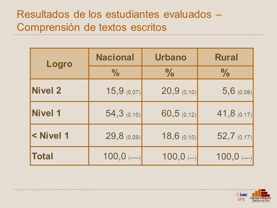 SPE Ministerio de Educación República del Perú Resultados de los estudiantes evaluados – Comprensión de textos escritos Logro Nacional Urbano Rural %