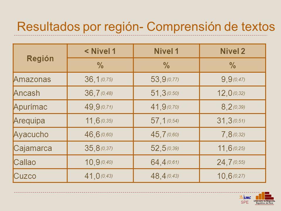 SPE Ministerio de Educación República del Perú Resultados por región- Comprensión de textos Región < Nivel 1Nivel 1Nivel 2 %% Amazonas36,1 (0,75) 53,9