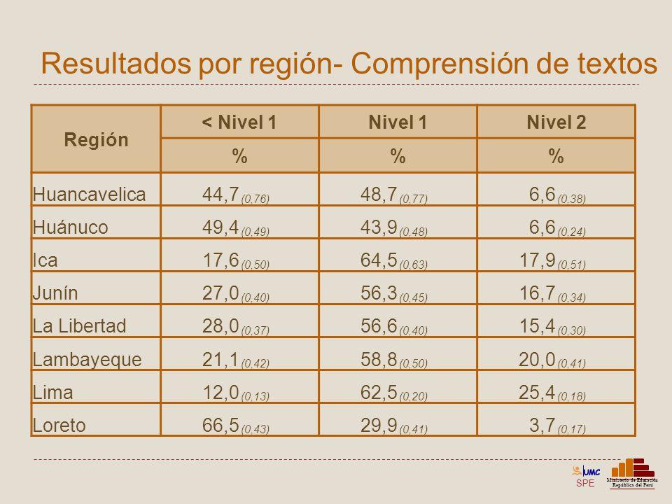 SPE Ministerio de Educación República del Perú Resultados por región- Comprensión de textos Región < Nivel 1Nivel 1Nivel 2 %% Huancavelica44,7 (0,76)