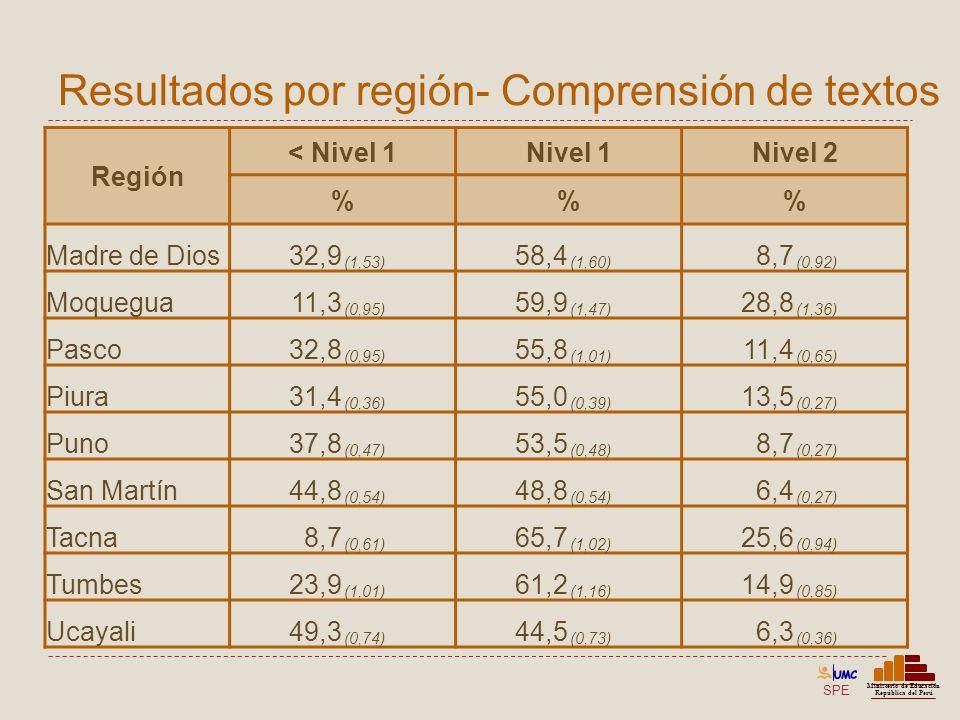 SPE Ministerio de Educación República del Perú Resultados por región- Comprensión de textos Región < Nivel 1Nivel 1Nivel 2 %% Madre de Dios32,9 (1,53)