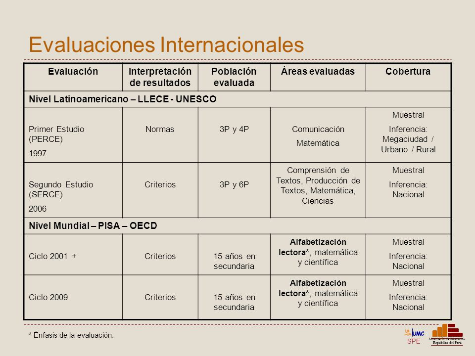 SPE Ministerio de Educación República del Perú Resultados de los estudiantes evaluados – Comprensión de textos escritos Logro Nacional Polidocentes completas Unidocentes / Multigrado % % Nivel 215,9 (0,07) 19,6 (0,09) 5,1 (0,09) Nivel 154,3 (0,10) 59,5 (0,11) 39,4 (0,19) < Nivel 129,8 (0,09) 20,9 (0,09) 55,6 (0,20) Total100,0 (-----) 100,0 (---) 100,0 (----)