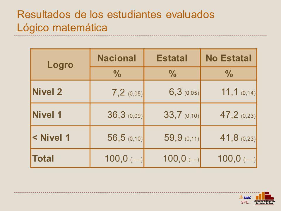 SPE Ministerio de Educación República del Perú Resultados de los estudiantes evaluados Lógico matemática Logro NacionalEstatalNo Estatal %% Nivel 2 7,