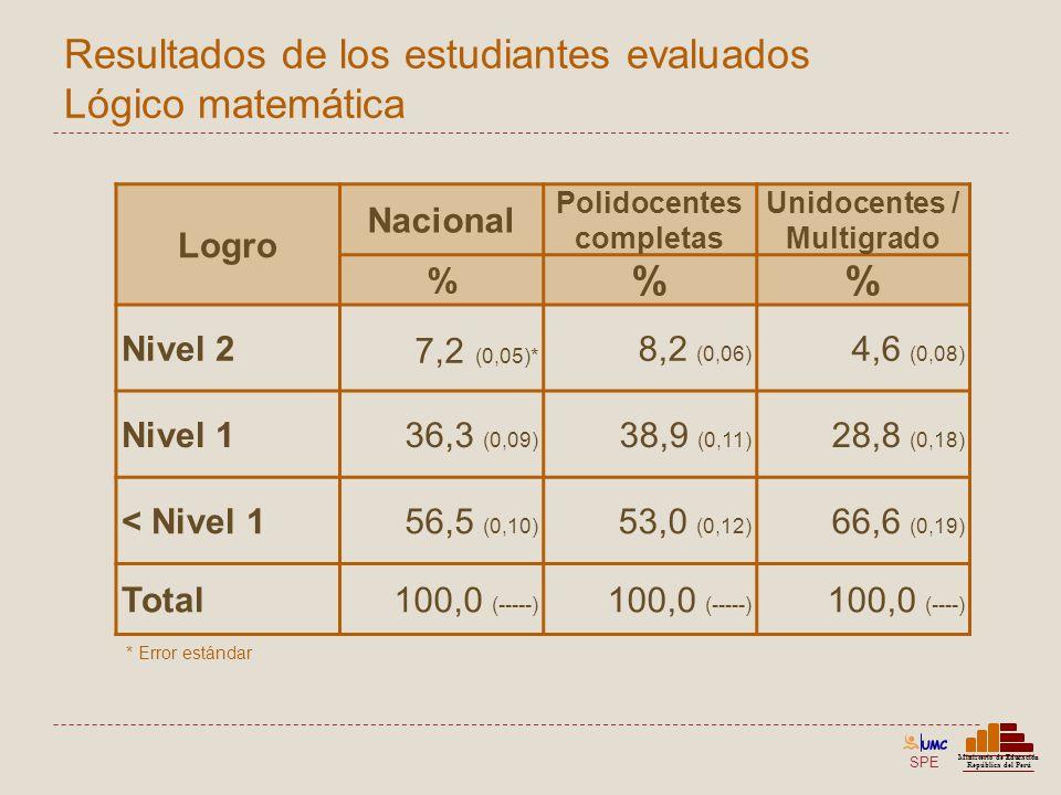 SPE Ministerio de Educación República del Perú Resultados de los estudiantes evaluados Lógico matemática Logro Nacional Polidocentes completas Unidoce