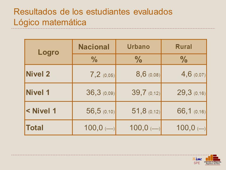 SPE Ministerio de Educación República del Perú Resultados de los estudiantes evaluados Lógico matemática Logro Nacional UrbanoRural % % Nivel 2 7,2 (0