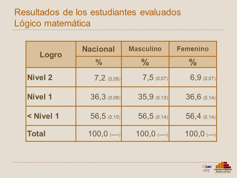 SPE Ministerio de Educación República del Perú Resultados de los estudiantes evaluados Lógico matemática Logro Nacional MasculinoFemenino % % Nivel 2
