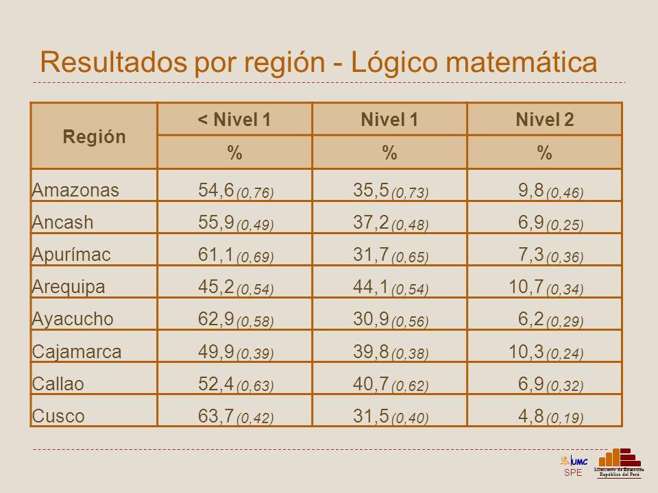 SPE Ministerio de Educación República del Perú Resultados por región - Lógico matemática Región < Nivel 1Nivel 1Nivel 2 %% Amazonas54,6 (0,76) 35,5 (0