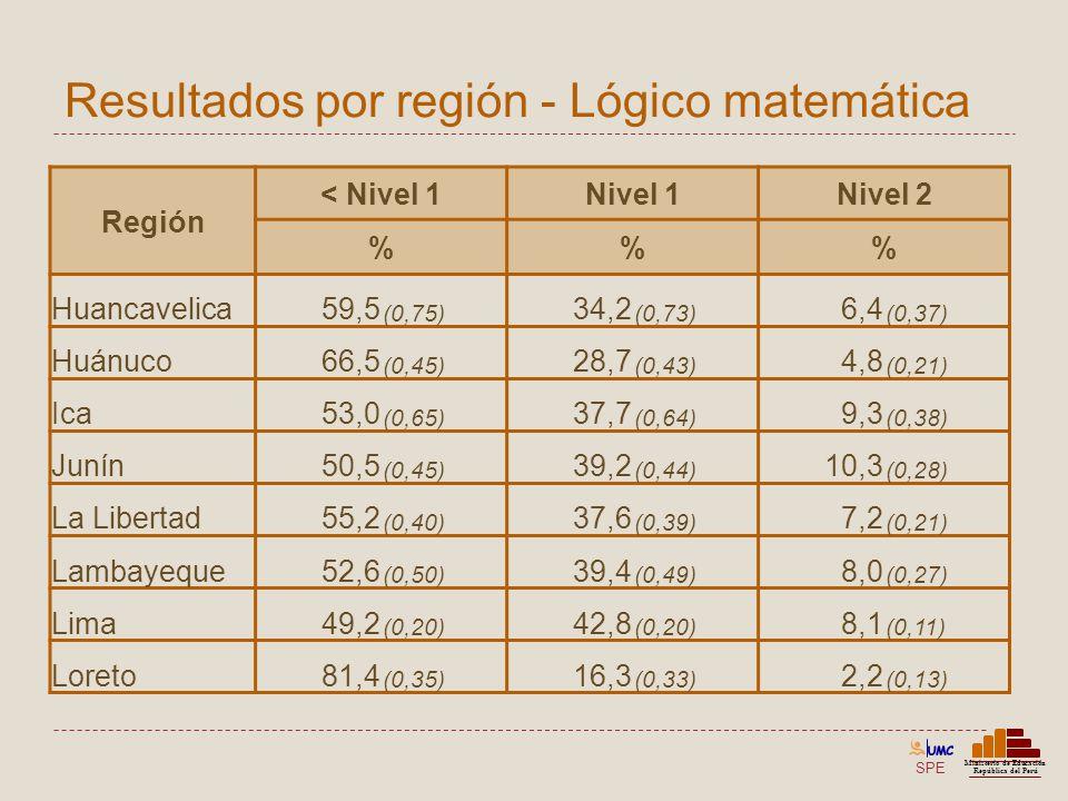 SPE Ministerio de Educación República del Perú Resultados por región - Lógico matemática Región < Nivel 1Nivel 1Nivel 2 %% Huancavelica59,5 (0,75) 34,