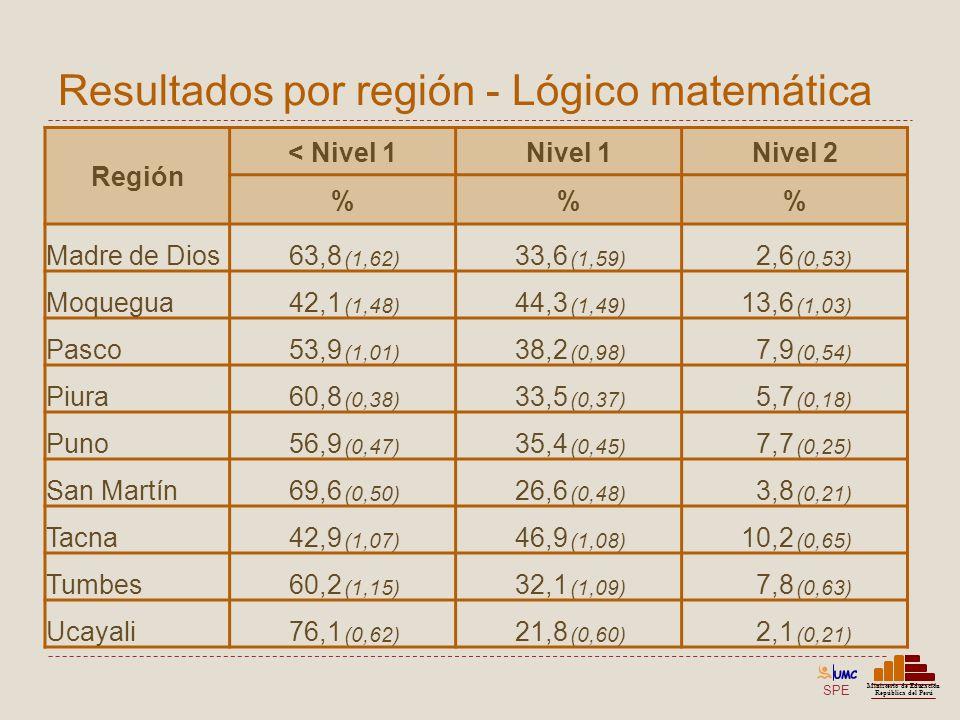 SPE Ministerio de Educación República del Perú Resultados por región - Lógico matemática Región < Nivel 1Nivel 1Nivel 2 %% Madre de Dios63,8 (1,62) 33