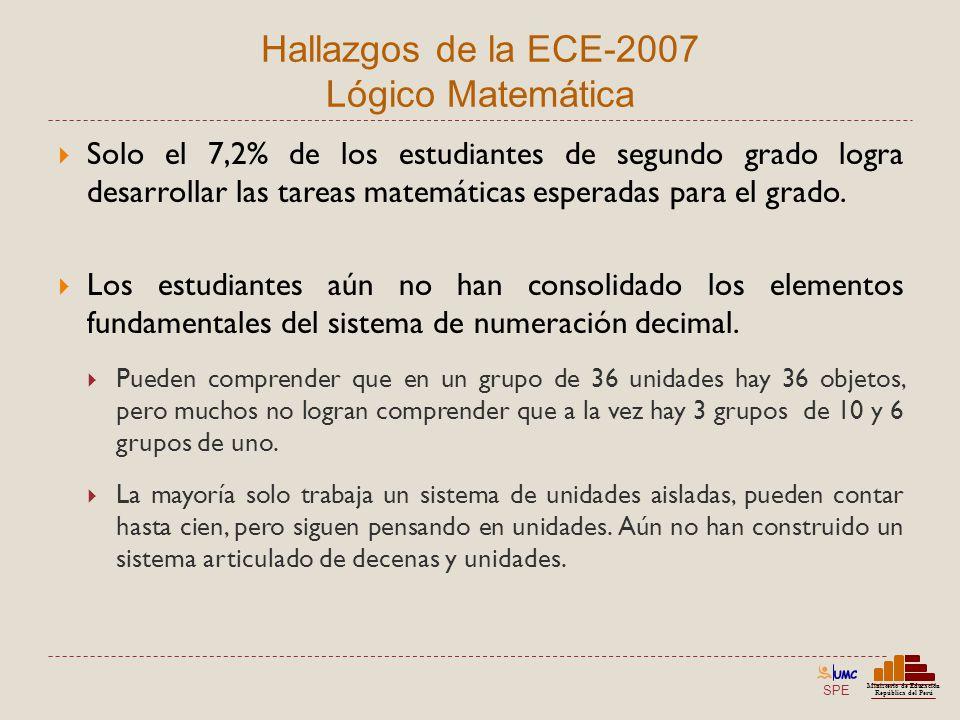 SPE Ministerio de Educación República del Perú Hallazgos de la ECE-2007 Lógico Matemática Solo el 7,2% de los estudiantes de segundo grado logra desar