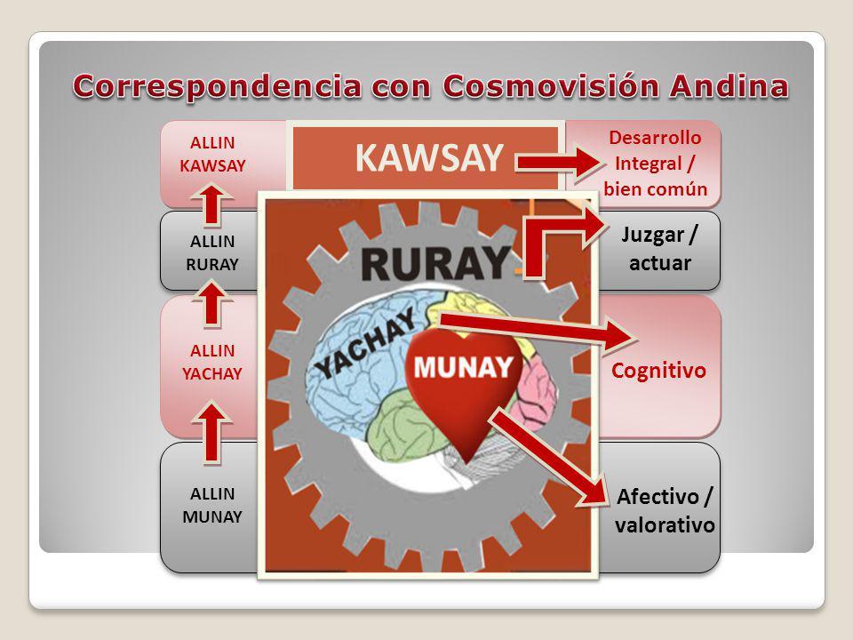 Cognitivo Juzgar / actuar ALLIN MUNAY ALLIN YACHAY ALLIN RURAY ALLIN KAWSAY Afectivo / valorativo Desarrollo Integral / bien común KAWSAY