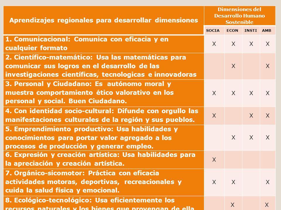 Aprendizajes regionales para desarrollar dimensiones Dimensiones del Desarrollo Humano Sostenible SOCIAECONINSTIAMB 1. Comunicacional: Comunica con ef