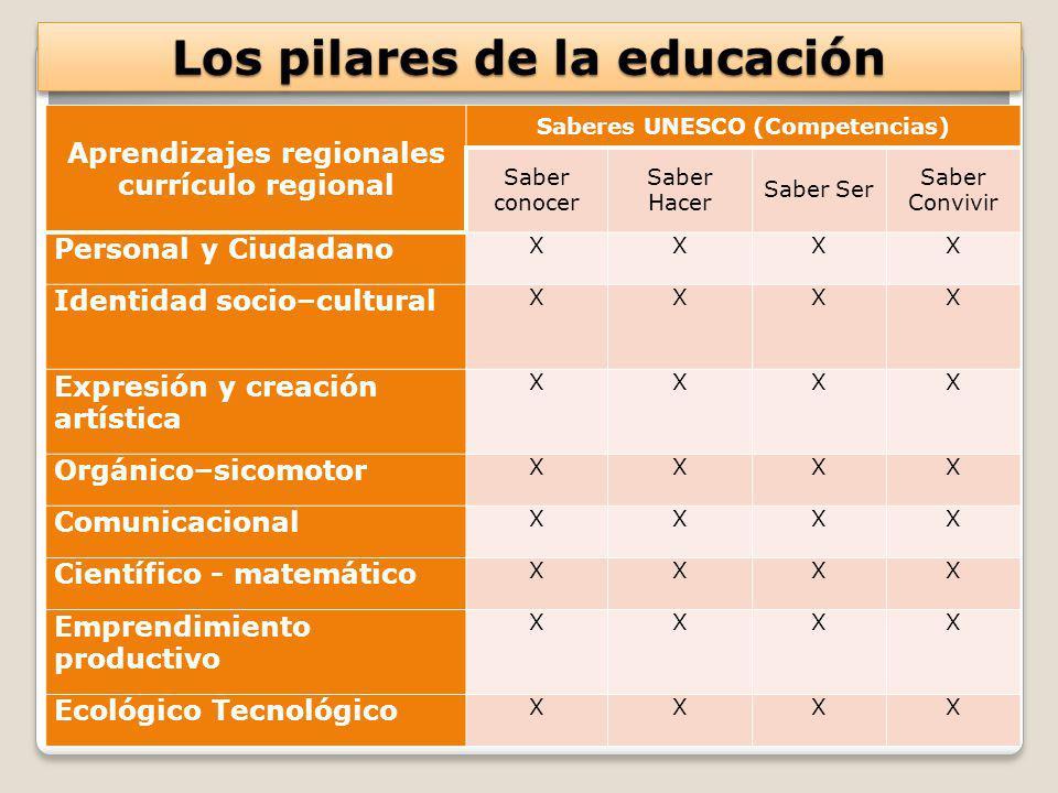 Los pilares de la educación Aprendizajes regionales currículo regional Saberes UNESCO (Competencias) Saber conocer Saber Hacer Saber Ser Saber Convivi