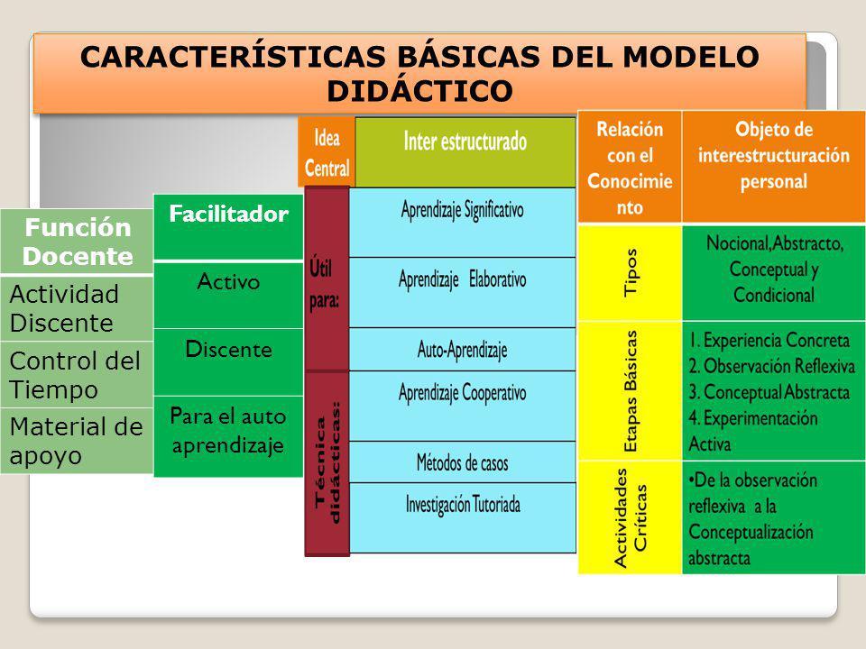 CARACTERÍSTICAS BÁSICAS DEL MODELO DIDÁCTICO Función Docente Actividad Discente Control del Tiempo Material de apoyo Facilitador Activo Discente Para