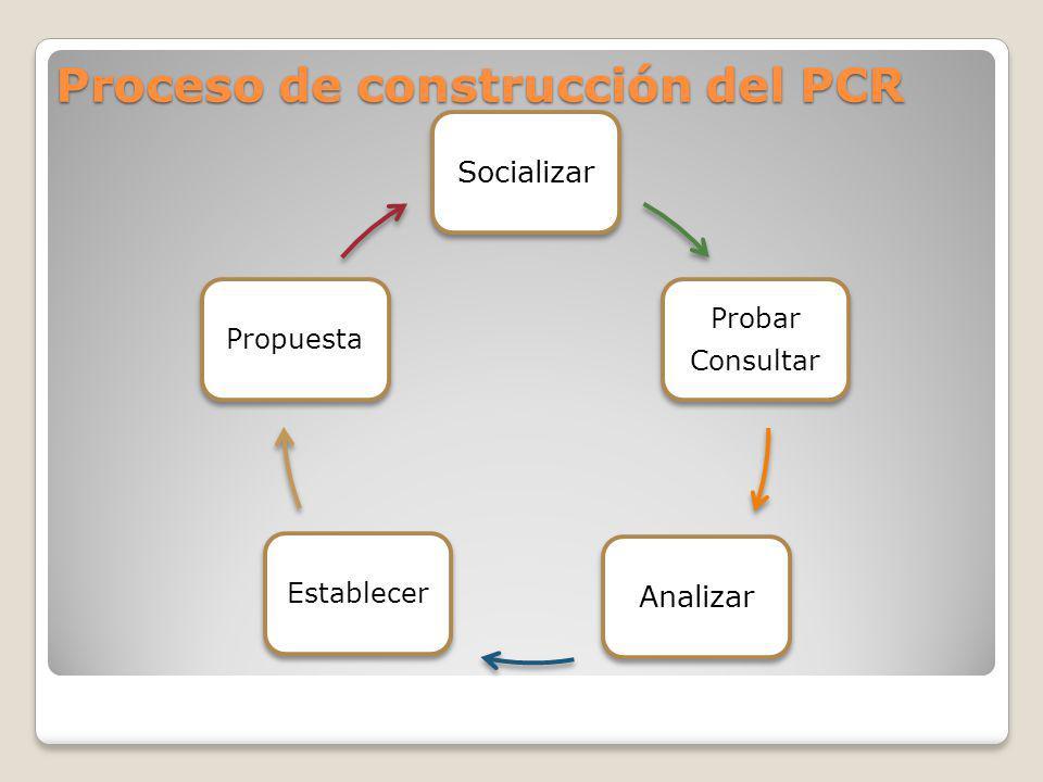 Proceso de construcción del PCR Socializar Probar Consultar Analizar EstablecerPropuesta