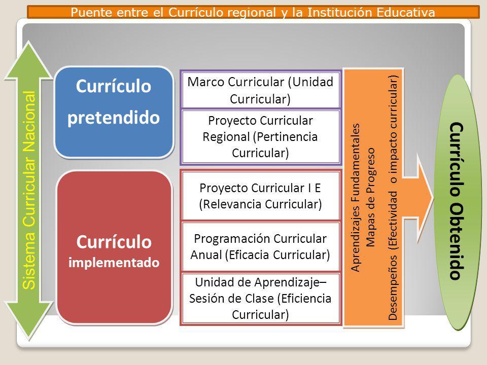 Puente entre el Currículo regional y la Institución Educativa Currículo Obtenido Sistema Curricular Nacional Currículo pretendido Currículo pretendido