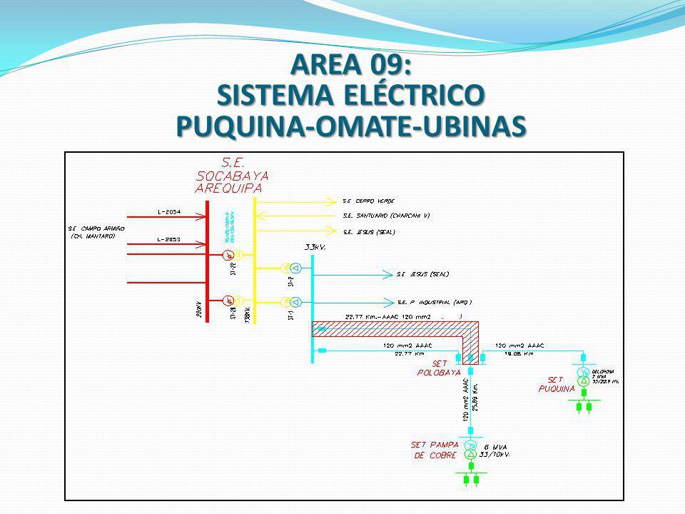 AREA 09: SISTEMA ELÉCTRICO PUQUINA-OMATE-UBINAS