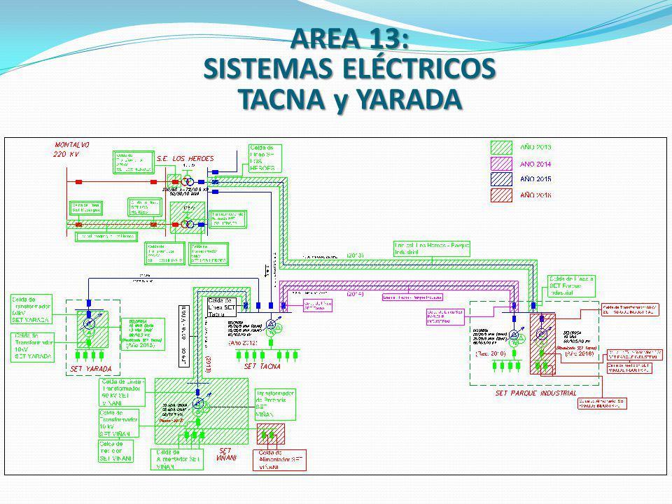 AREA 13: SISTEMAS ELÉCTRICOS TACNA y YARADA