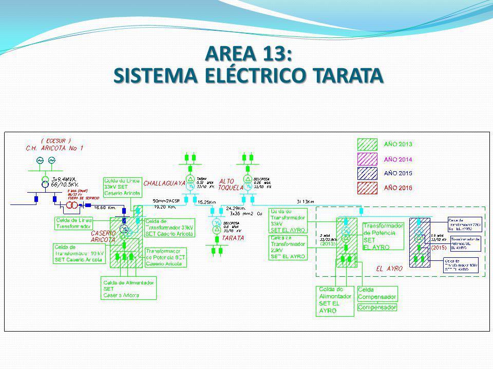 AREA 13: SISTEMA ELÉCTRICO TARATA