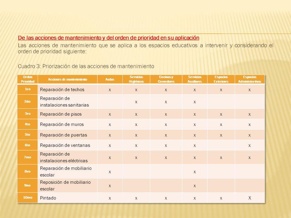 De las acciones de mantenimiento y del orden de prioridad en su aplicación Las acciones de mantenimiento que se aplica a los espacios educativos a int