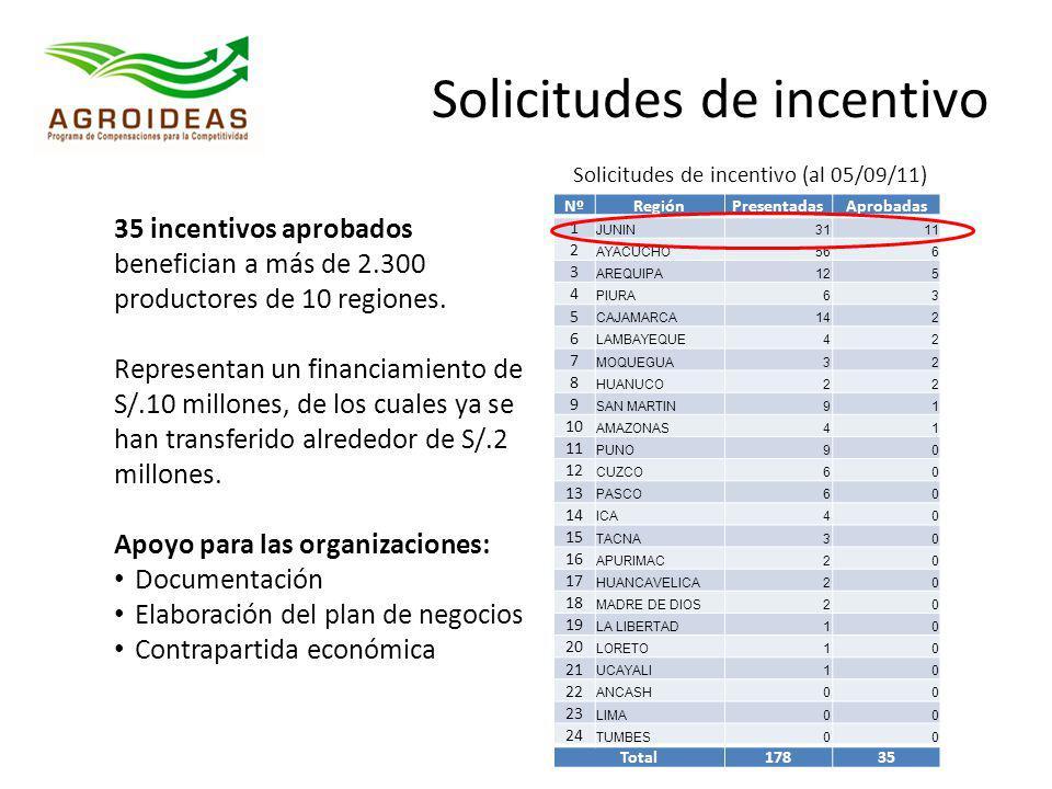 Solicitudes de incentivo (al 05/09/11) Solicitudes de incentivo 35 incentivos aprobados benefician a más de 2.300 productores de 10 regiones. Represen