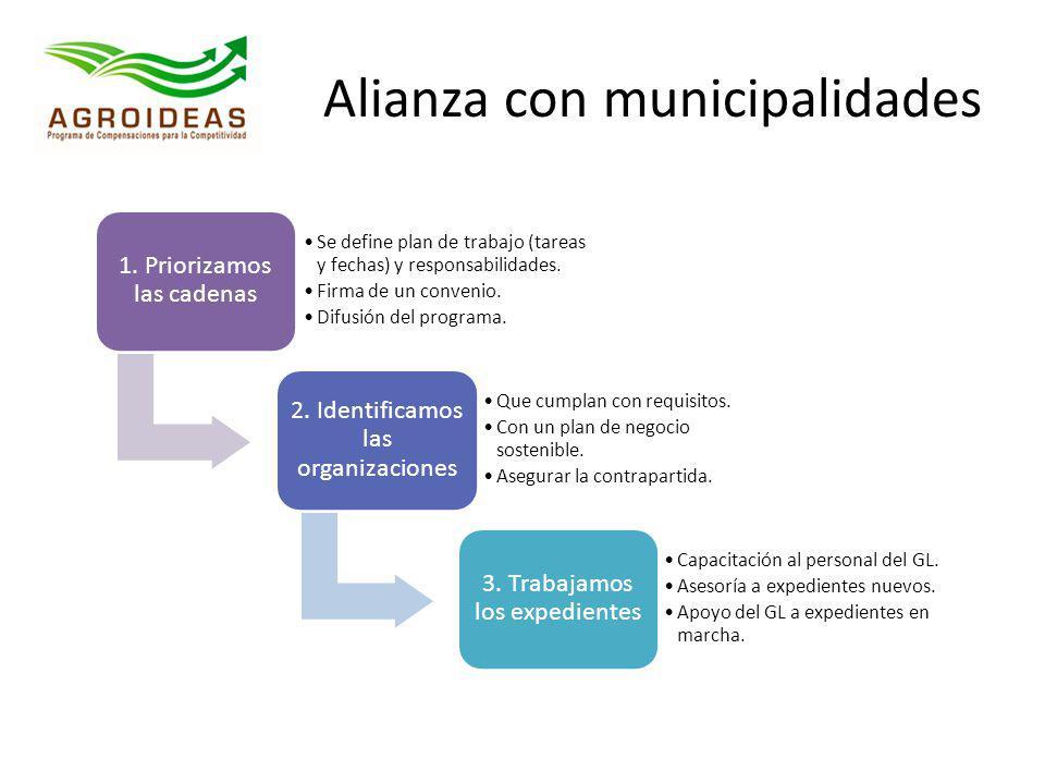 Alianza con municipalidades 1. Priorizamos las cadenas Se define plan de trabajo (tareas y fechas) y responsabilidades. Firma de un convenio. Difusión