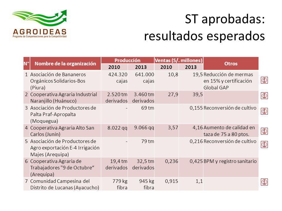 ST aprobadas: resultados esperados N°Nombre de la organización ProducciónVentas (S/. millones) Otros 2010201320102013 1Asociación de Bananeros Orgánic