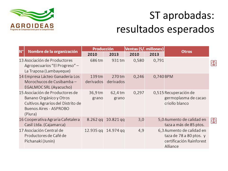 N°Nombre de la organización ProducciónVentas (S/. millones) Otros 2010201320102013 13Asociación de Productores Agropecuarios El Progreso – La Traposa