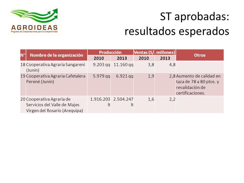 N°Nombre de la organización ProducciónVentas (S/. millones) Otros 2010201320102013 18Cooperativa Agraria Sangareni (Junín) 9.203 qq11.160 qq3,84,8 19C