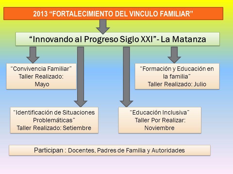 2013 FORTALECIMIENTO DEL VINCULO FAMILIAR Convivencia Familiar Taller Realizado: Mayo Convivencia Familiar Taller Realizado: Mayo Participan : Docente