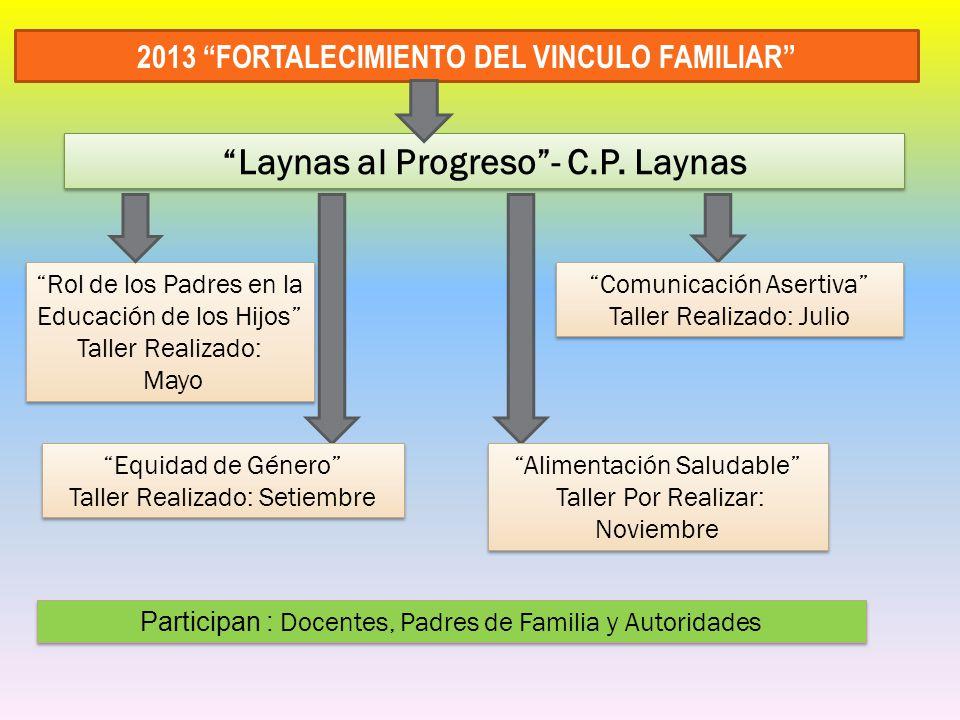 2013 FORTALECIMIENTO DEL VINCULO FAMILIAR Rol de los Padres en la Educación de los Hijos Taller Realizado: Mayo Rol de los Padres en la Educación de l