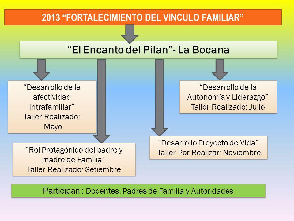 2013 FORTALECIMIENTO DEL VINCULO FAMILIAR Desarrollo de la afectividad Intrafamiliar Taller Realizado: Mayo Desarrollo de la afectividad Intrafamiliar
