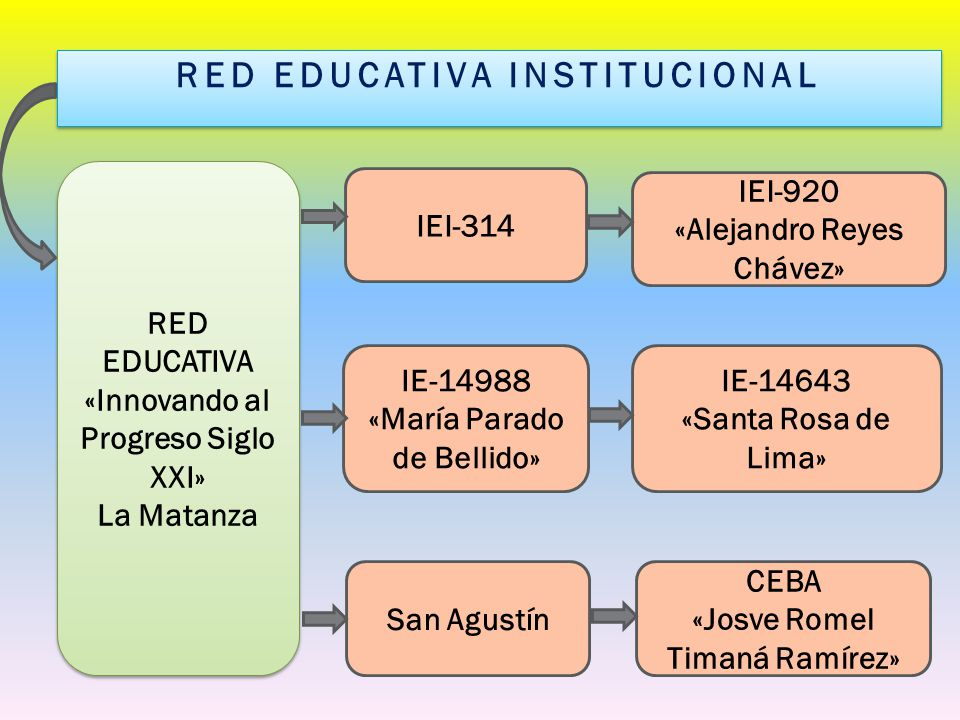 PROYECTO EDUCATIVO LOCAL DISTRITO DE LA MATANZA OBJETIVO ESTRATEGICO N° 01 Asegurar, con equidad e igualdad, las oportunidades educativas para todos y todas desde la primera infancia.